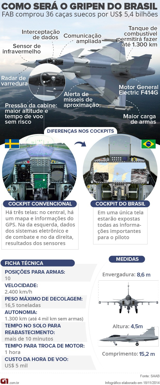 FX-2: Conheça a 'Versão Personalizada' do Caça Sueco Que o Brasil Comprou