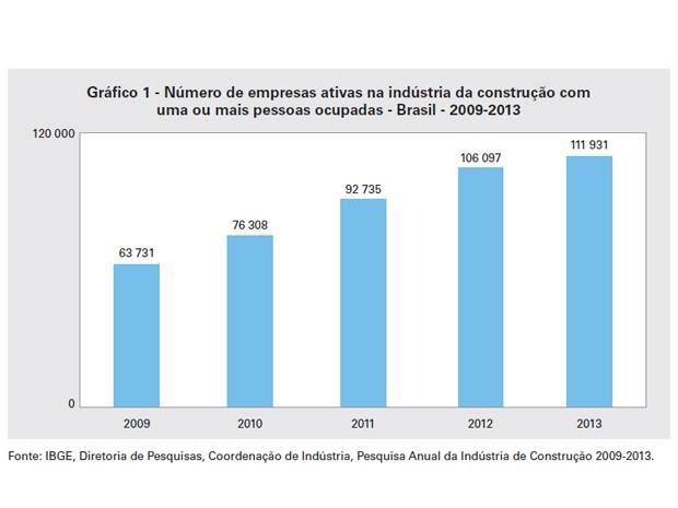 Número de empresas ativas na indústria da construção com uma ou mais pessoas ocupadas (Foto: Reprodução / IBGE)