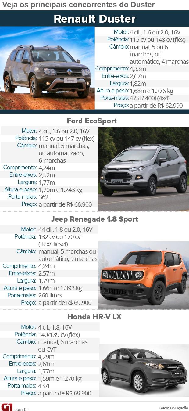 Tabela de Concorrentes do Renault Duster (Foto: Arte/G1)