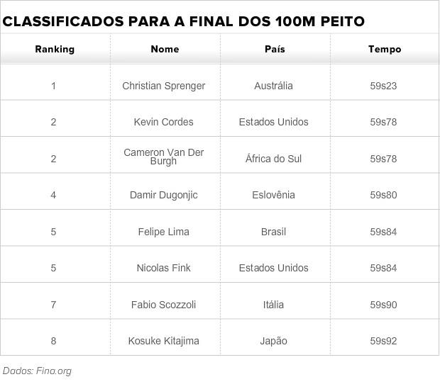 Tabela finalistas 100m peito masculino Felipe Lima (Foto: GLOBOESPORTE.COM)