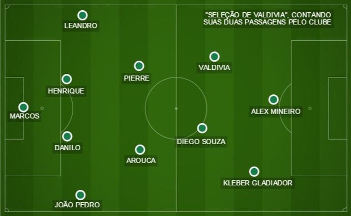 """Valdivia montou uma """"seleção"""" com os 10 melhores jogadores com os quais atuou no Palmeiras (Foto: GloboEsporte.com)"""