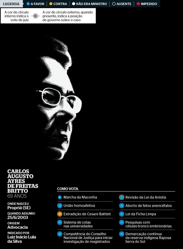 Carlos Augusto Ayres  de Freitas  Britto (Foto: Farrell)