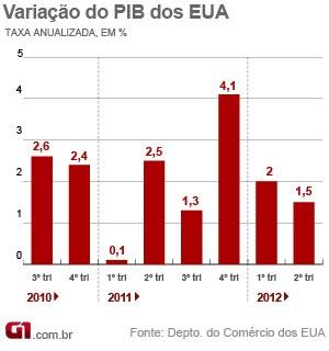 Variação do PIB (Foto: Editoria de arte/G1)