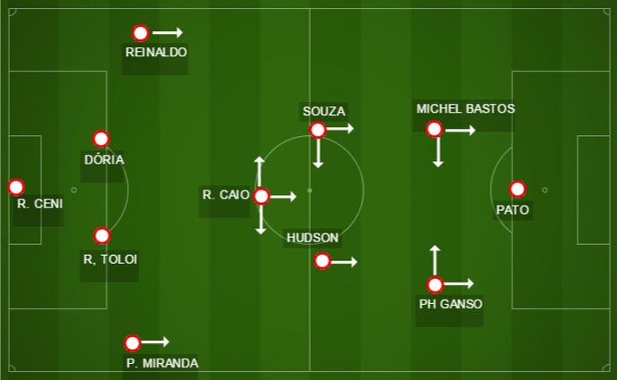 São Paulo começou com a mesma disposição tática usada contra o RB Brasil, com três volantes (Foto: Reprodução)