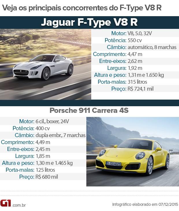 Tabela de concorrentes do Jaguar F-Type V8 (Foto: André Paixão/G1)