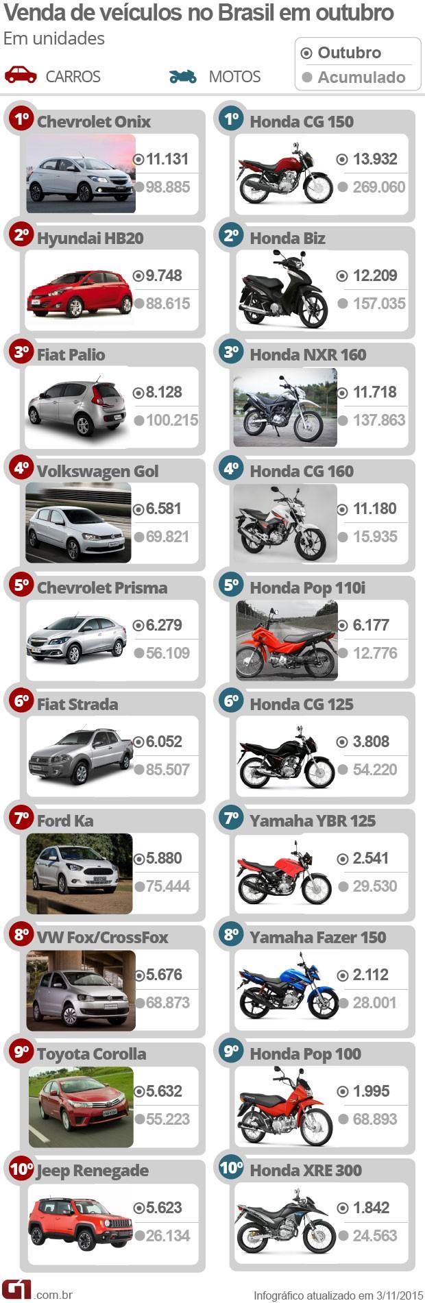 Carros mais vendidos Outubro 2015 (Foto: Arte/G1)