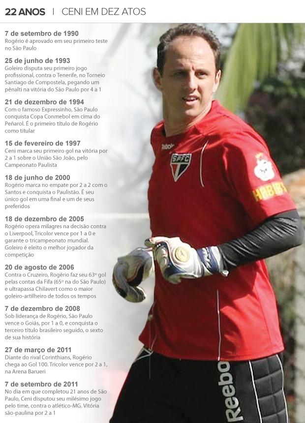 8d0f295faf De promessa a mito  Rogério Ceni completa 22 anos no São Paulo ...