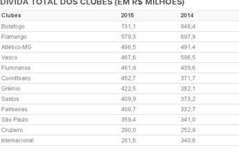 Balanço 2015: cai dívida dos cariocas, e Cruzeiro é quem mais fatura; veja