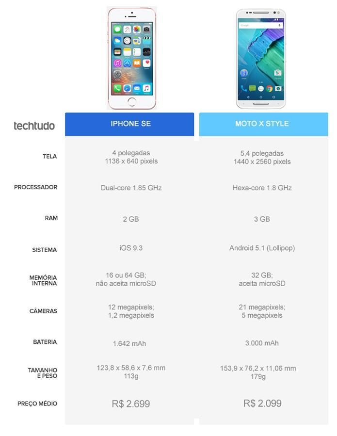 Tabela comparativa entre iPhone SE e Moto X Style (Foto: Arte/TechTudo)