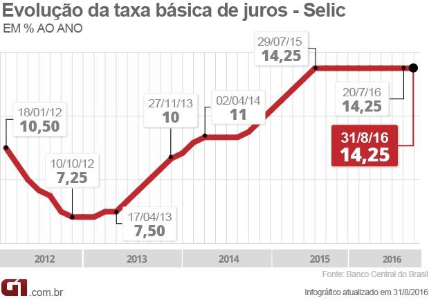 Taxa de juros é mantida a 14,25% pela nona vez seguida (Foto: Arte/G1)