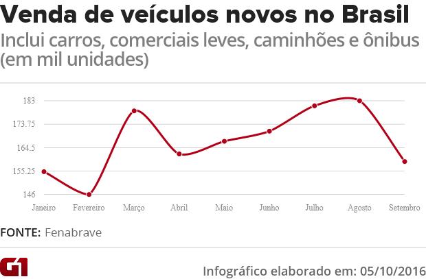 Vendas de veículos no Brasil - Fenabrave (Foto: Arte/G1)