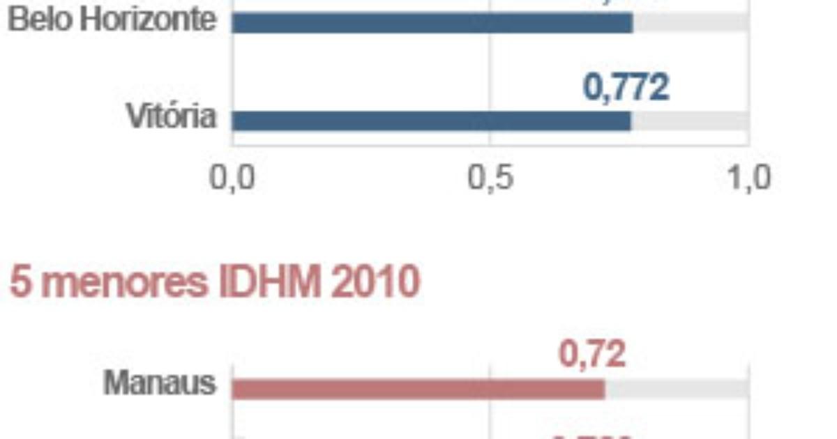 IDH da Grande Natal cresce, mas é 4º pior entre regiões ... - Globo.com