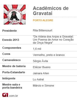 Acadêmicos de Gravataí (Foto: Editoria de Arte/G1)