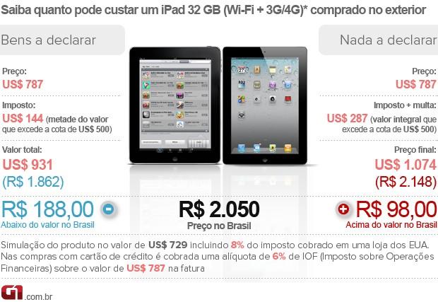 Saiba quanto custa declarar um iPad comprado no exterior (Foto: Arte/G1)