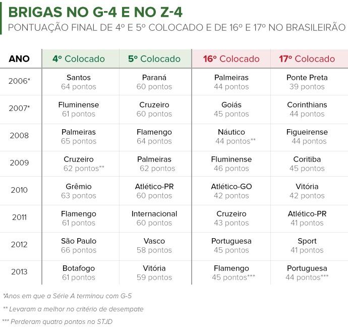 info g4 z4 colocação brasileirão (Foto: Editoria de Arte)