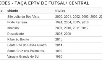 Porto Ferreira avança no ranking dos campeões da Taça EPTV de Futsal