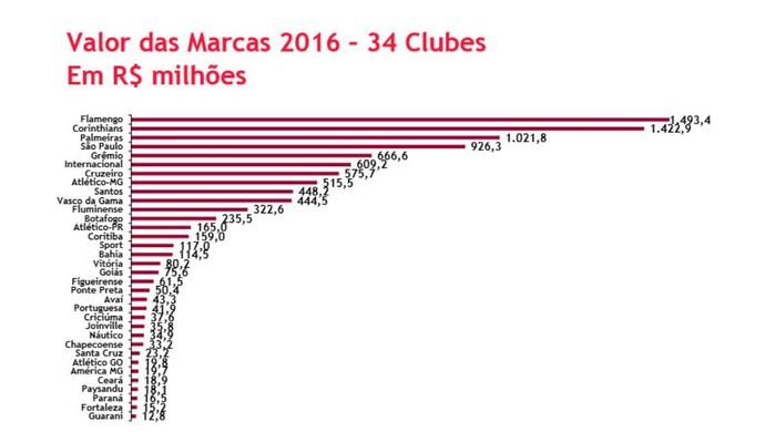 ae69ae9fba Marca Paysandu aparece na 31ª posição entre as mais valiosas do futebol  brasileiro (Foto