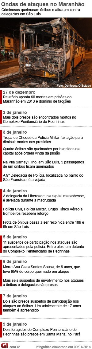 onda de ataques no Maranhão (Foto: Arte G1)