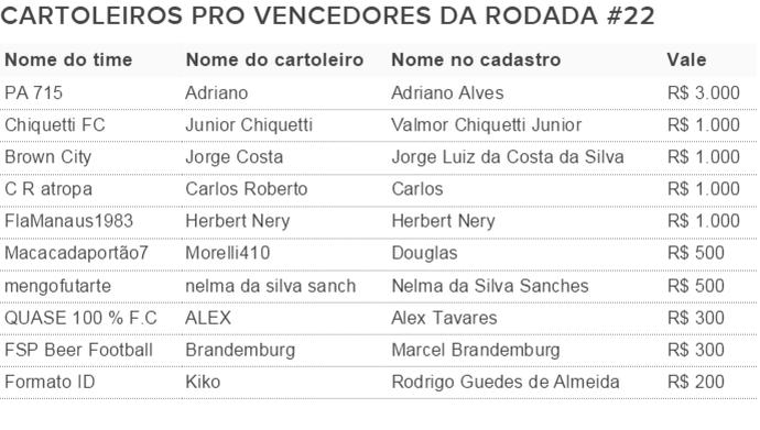 Vencedores Cartola Pro 22 (Foto: Futdados)