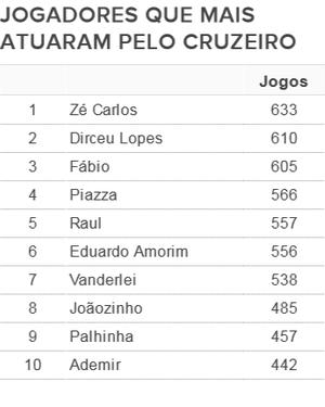 Fábio está a 28 jogos de igualar marca de Zé Carlos (Foto: GlovoEsporte.com)