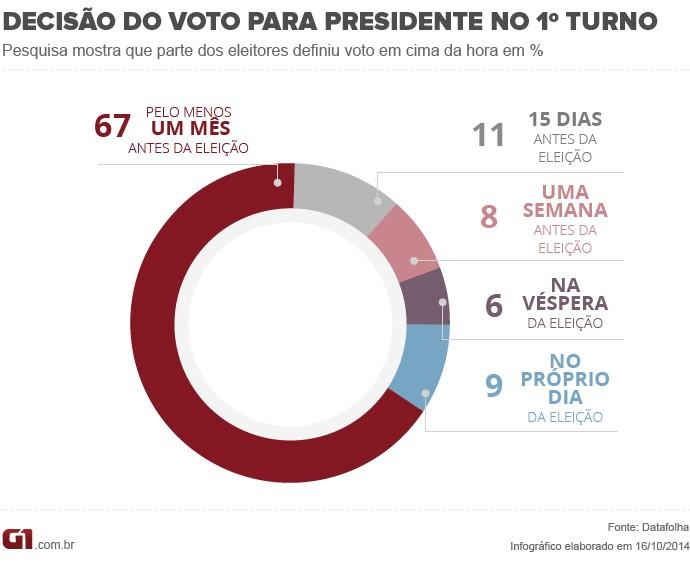 9% dos eleitores definiram voto