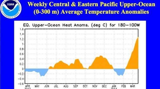 Gráfico da NOAA mostra a variação de temperatura no Pacífico. O calor no mar aumentou desde fevereiro (Foto: NOAA)