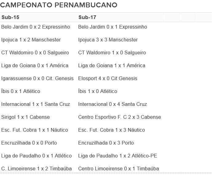 tabela sub-15 e 17 resultados (Foto: Divulgação / FPF-PE)