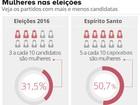 Dos 78 municípios do ES, só 4 elegem mulheres como prefeitas