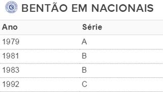 Tabela São Bento em campeonatos nacionais (Foto: Tabela / GloboEsporte.com)