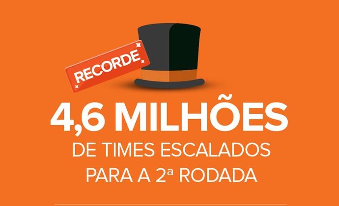 Cartola tem recorde de times escalados na segunda rodada (Foto: Globoesporte.com)