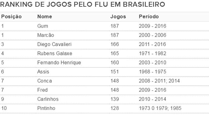 Gum agora é o líder em jogos pelo Fluminense em Brasileiros (Foto: Globoesporte.com)