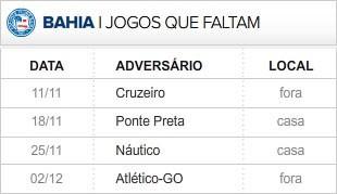 Bahia 4 últimas rodadas (Foto: Editoria de Arte / Globoesporte.com)