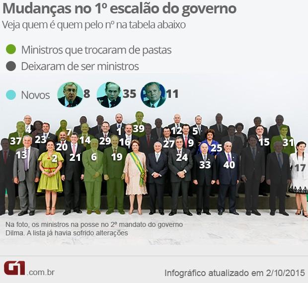 Novos ministros - reforma ministerial de Dilma - 2º mandato - VALE ESTE 2 (Foto: Arte/G1)
