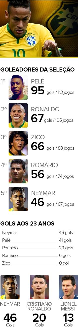 INFO - Números Neymar Seleção (Foto: GloboEsporte.com)
