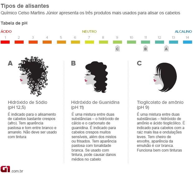 Info alisantes (Foto: arte / G1)