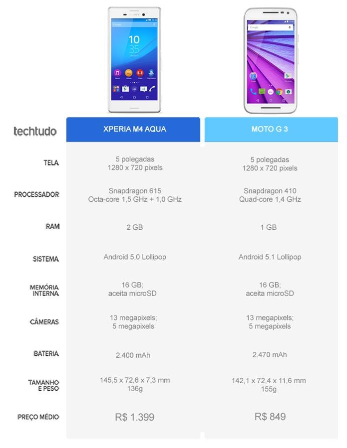 Tabela comparativa entre o Xperia M4 Aqua e o Moto G 3 (Foto: Arte/TechTudo)