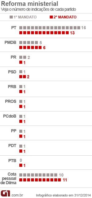 Infográfico da divisão da Esplanada por partidos (Foto: Editoria de Arte G1)