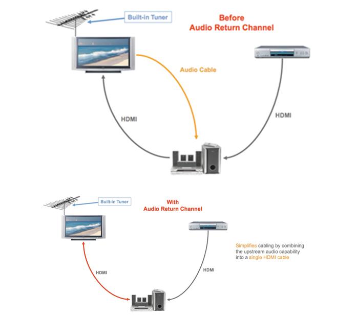 O que é HDMI ARC? Conheça o recurso que pode melhorar o som