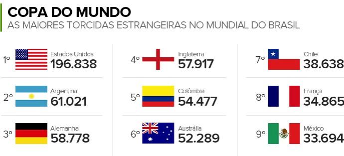 Info TORCIDAS ESTRANGEIRAS no Mundial (Foto: Infoesporte)