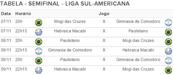 Tabela Mogi das Cruzes Basquete semifinal Liga Sul-Americana (Foto: Gerador de tabelas/GloboEsporte.com)