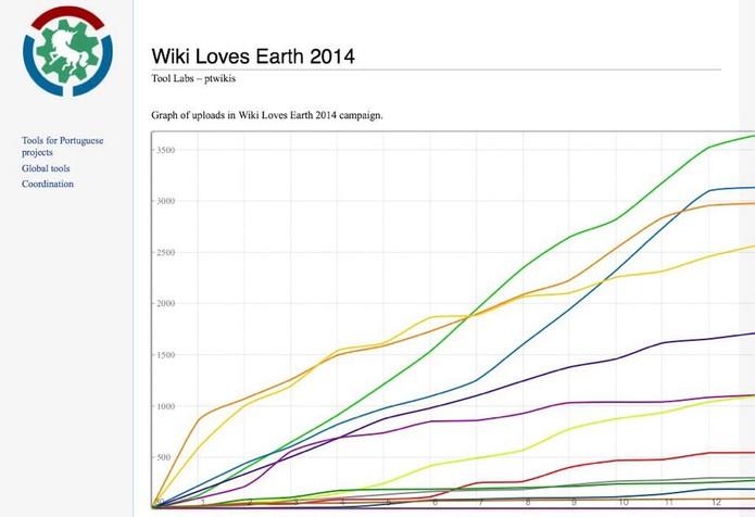 pt  scr wiki loves earth (Foto: pt  scr wiki loves earth)