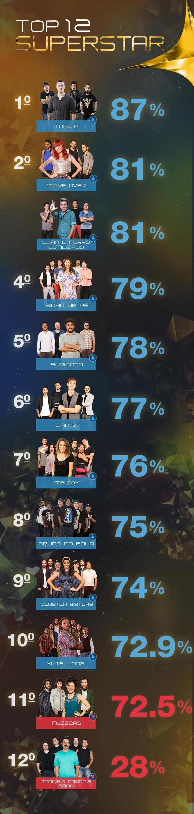 Resumo Top 12 (Foto: SuperStar/TV Globo)
