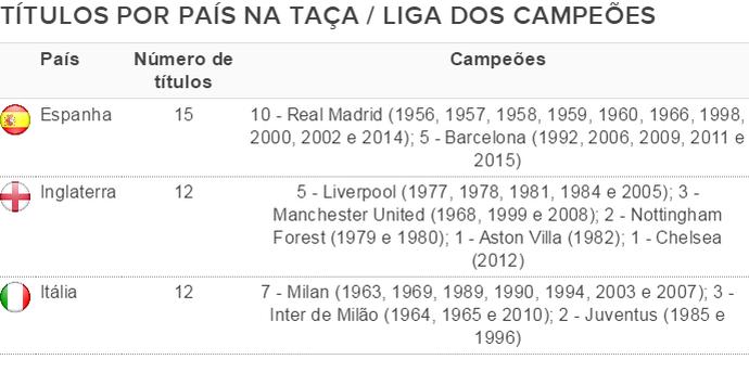 Títulos por país na Liga dos Campeões (Foto: Globoesporte.com)