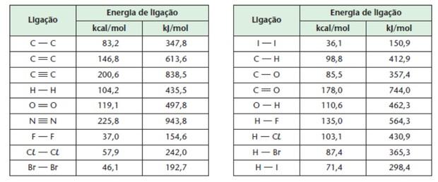 Tabela com valores de energia de ligação (Foto: Colégio Qi)