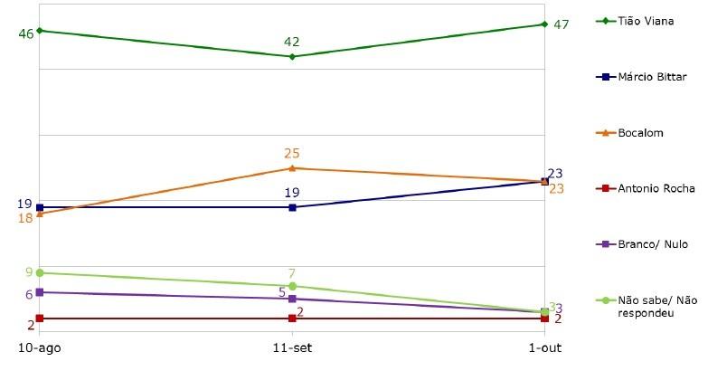 Ibope aponta Tião Viana com 47% , Bocalom 23% e Marcio Bittar tem 23% (Foto: Divulgação/IBGE)