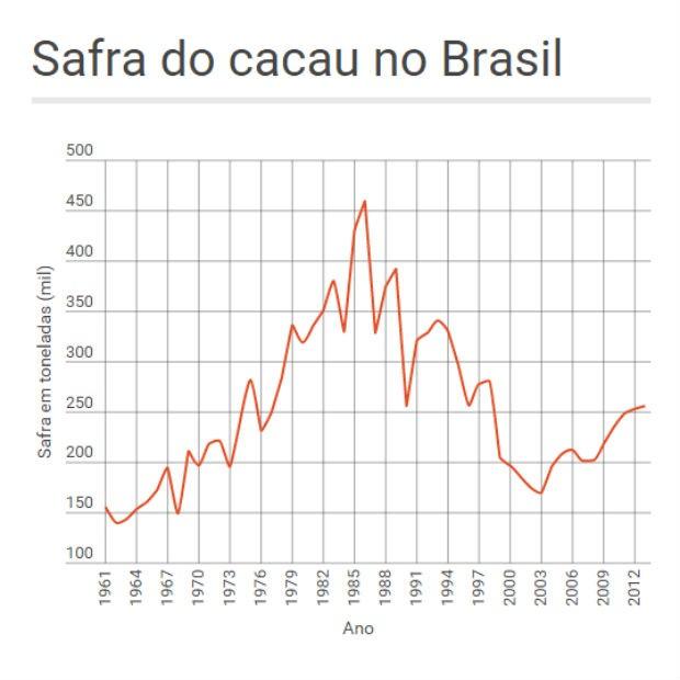 Gráfico do cacau (Foto: Divulgação)