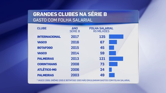Inter tem folha recorde na Série B, mas é o pior entre os grandes que caíram