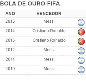 Vencedores Bola de Ouro Fifa (Foto: GloboEsporte.com)