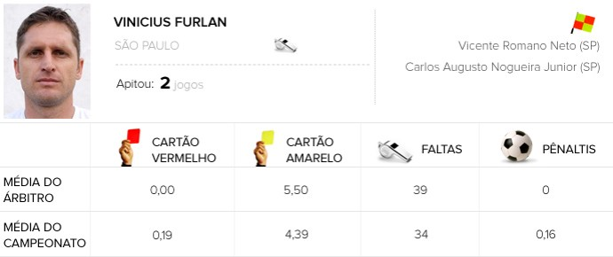 info abitros vinicius farlan São Paulo x Santos  (Foto: Editoria de Arte)