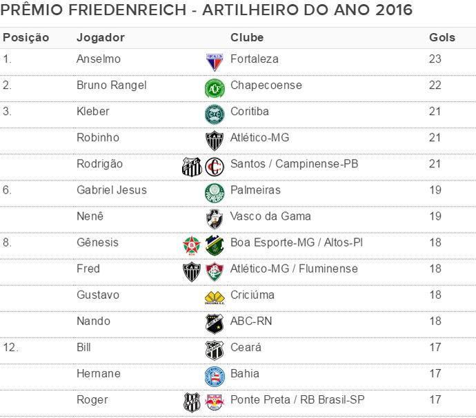 tabela artilheiro do ano prêmio friedenreich (Foto: GloboEsporte.com)